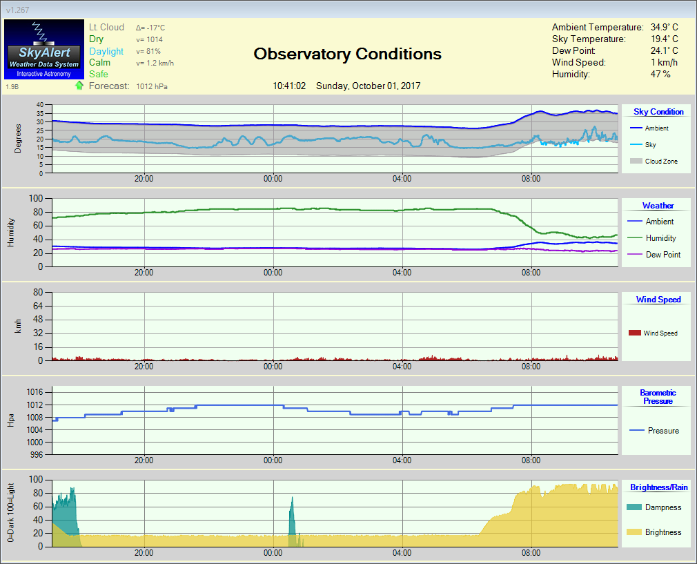 Current Weather at SC Observatory